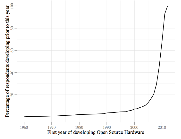 OHSurvey2012_Q9_graph1
