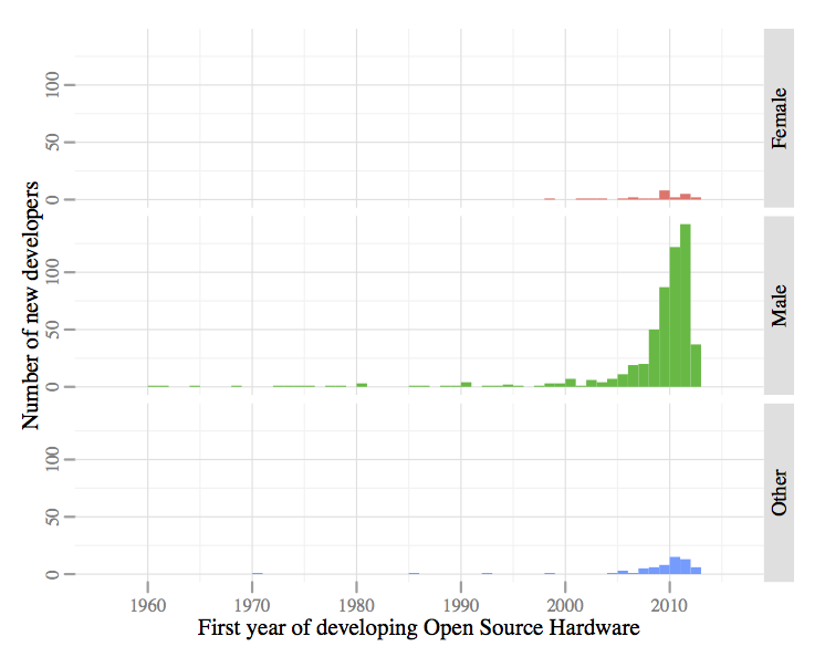 OHSurvey2012_Q9_graph2
